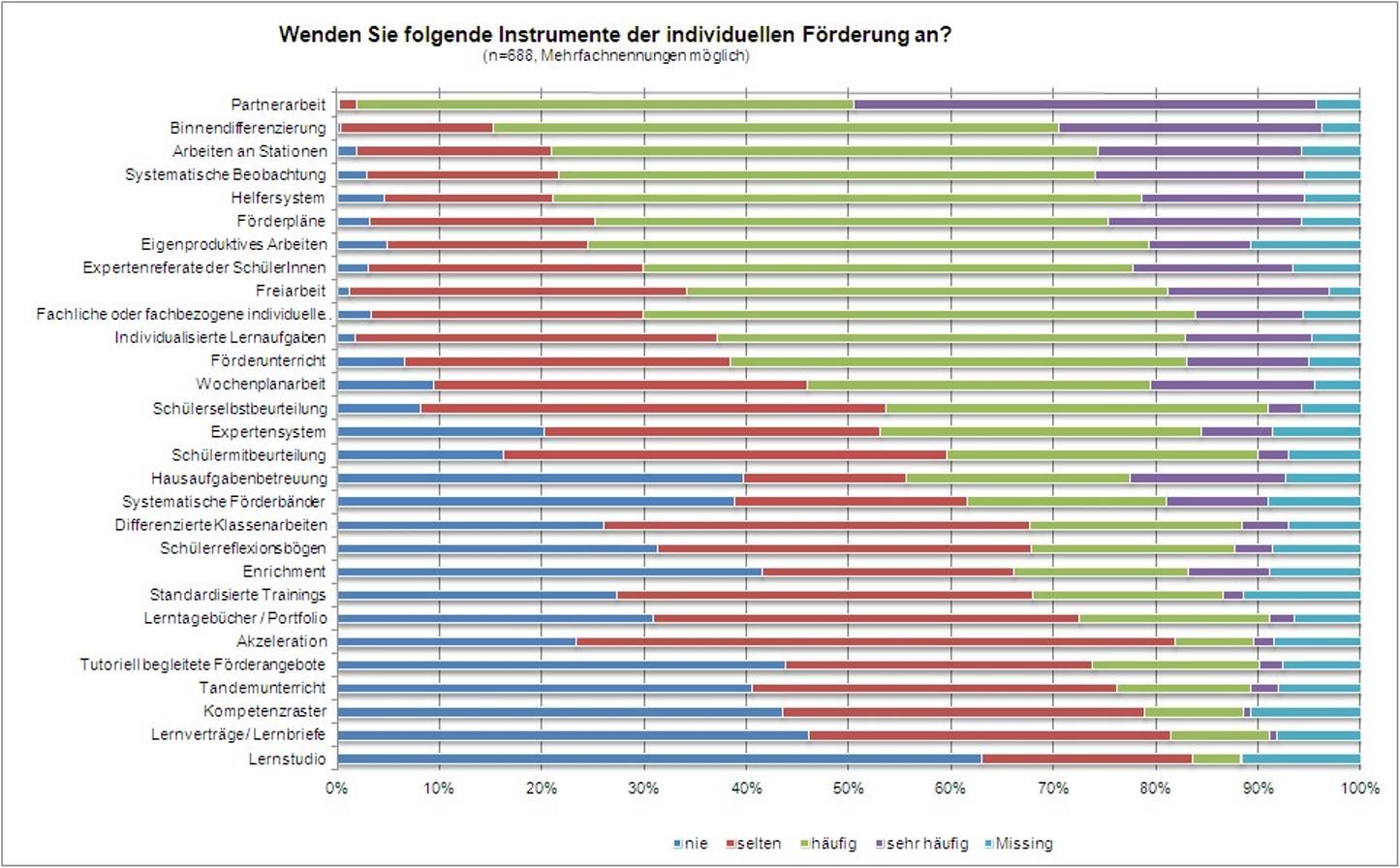 Stadthagen : Landkreis Schaumburg Fachberatung für ...